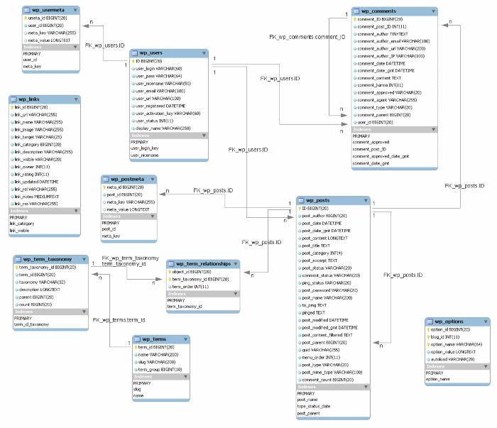Structure de la base de donnée WordPress (MCD)