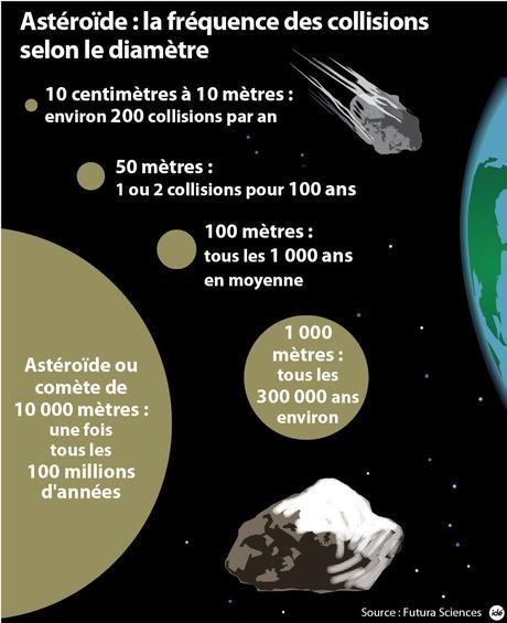 Graphique de la Frequence des collisions avec la terre