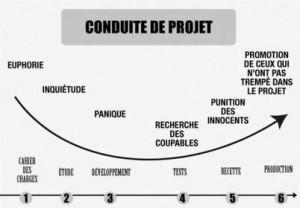 Cycle de gestion de projet informatique