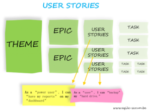 User stories task Agile Scrum