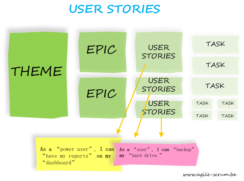User stories task Agile Scrum